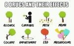 8 Drugs And Their Effects