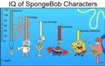 Iq Of Spongebob Characters