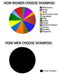 How Women Choose Shampoo