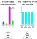 United States Vs. The Rest Of The World