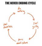 The Never Ending Cycle
