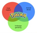 Child Neglect, Animal Abuse And Underage Gambling