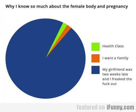 Why I Know So Much About The Female Body And...