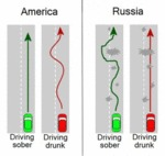 Driving: America Vs. Russia
