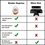 Kinder Egg Vs Xbox One
