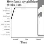 How Funny My Girlfriend Thinks I Am