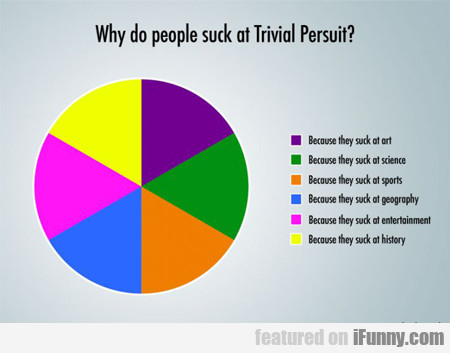 Why Do People Suck At Trivial Pursuit?