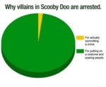 Why Villains In Scooby Doo Are Arrested...