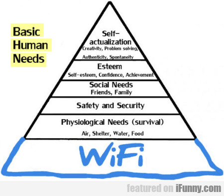 Basic Human Needs - Self-actualization, Creativity