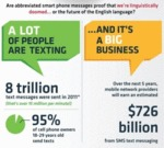 Are Abbreviated Smart Phone Messages Proof That...
