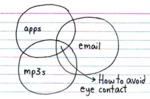 Apps Email Mp3 - How To Avoid Eye Contact