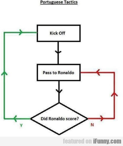Portuguese Tactics - Kick Off - Pass To Ronaldo