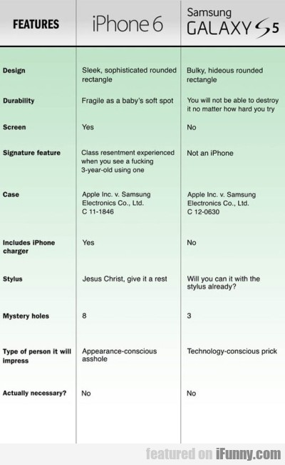 Features Iphone6 Vs Samsung Galaxy S5