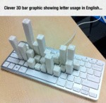 Clever 3d Bar Graphic...