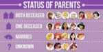 Status Of Parents...