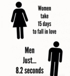 Women Take 15 Days To Fall In Love...