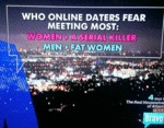 Who Online Daters Fear Meeting Most...
