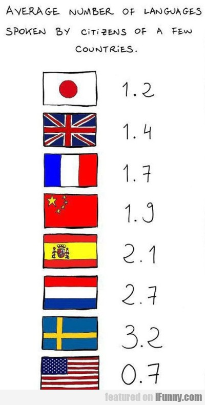 Average Number Of Languages