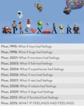 Pixar 1995 What If Toys Had Feelings