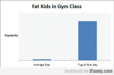Fat Kids In Gym Class...