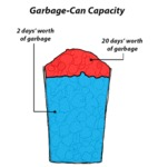 Garbage Can Capacity...