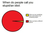 When Do People Call You Stupid...