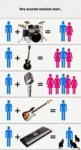 Very Accurate Musician Chart...