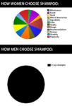 How Women Choose Shampoo...