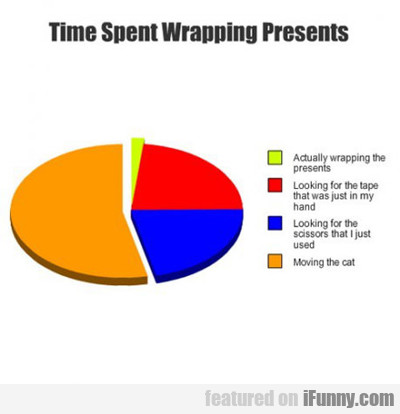 Time Spent Wrapping Presents...