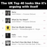 The Uk Top 40 Looks Like It's Arguing With Itself