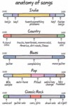 Anatomy Of Songs