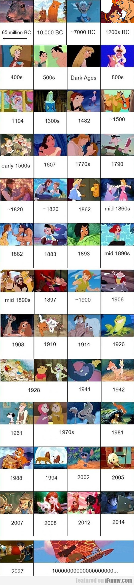 Chronology Of Disney Movies