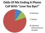 Odds Of Me Ending A Phone Call With...