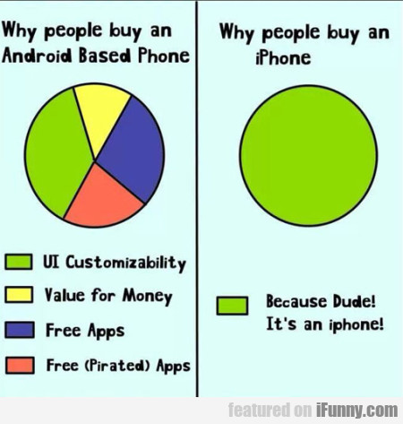Why People Buy An Android Based