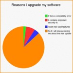 Reasons I Upgrade My Software...