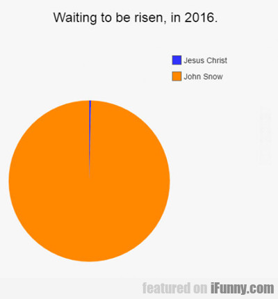 Waiting To Be Risen...