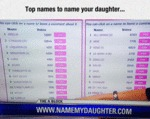 Top Names For Your Daughter...