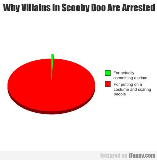 Reasons Why Villains In Scooby Doo Are Arrested
