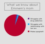 What We Know About Eminem's Mom...