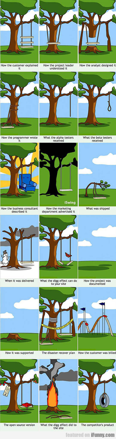 How Projects Usually Work