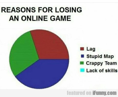 Reasons For Losing An Online Game...