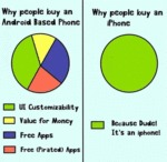 Why People Buy An Iphone Or An Android Based Phone