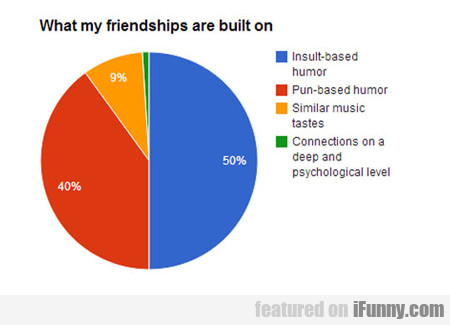 What My Friendships Are Based On...