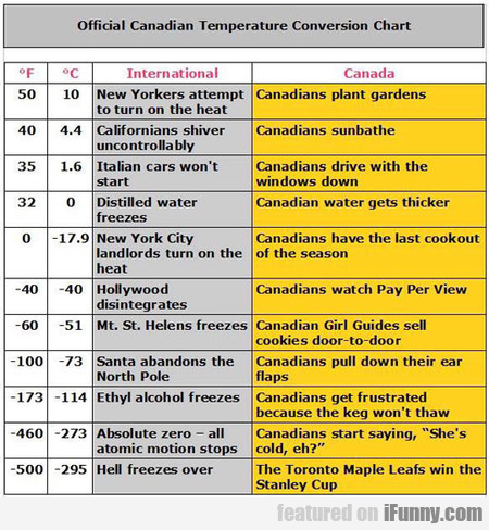 Official Canadian Temperature Conversion Chart