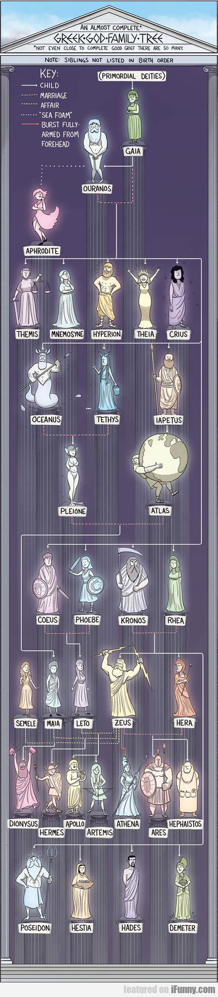An Almost Complete Greek God Family Tree