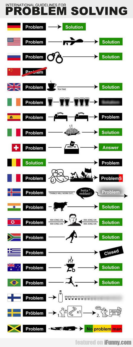 Country Guidelines For Problem Solving