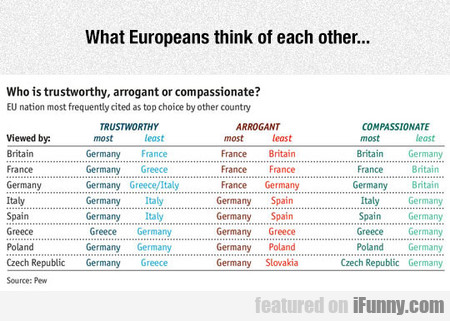 What Europeans Think Of Each Other...