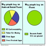 How People Chose Their Phones