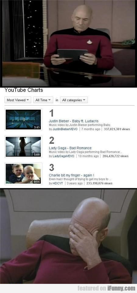 What's Topping The Youtubes?