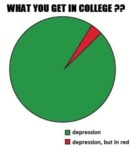 What You Get In College? - Depression..